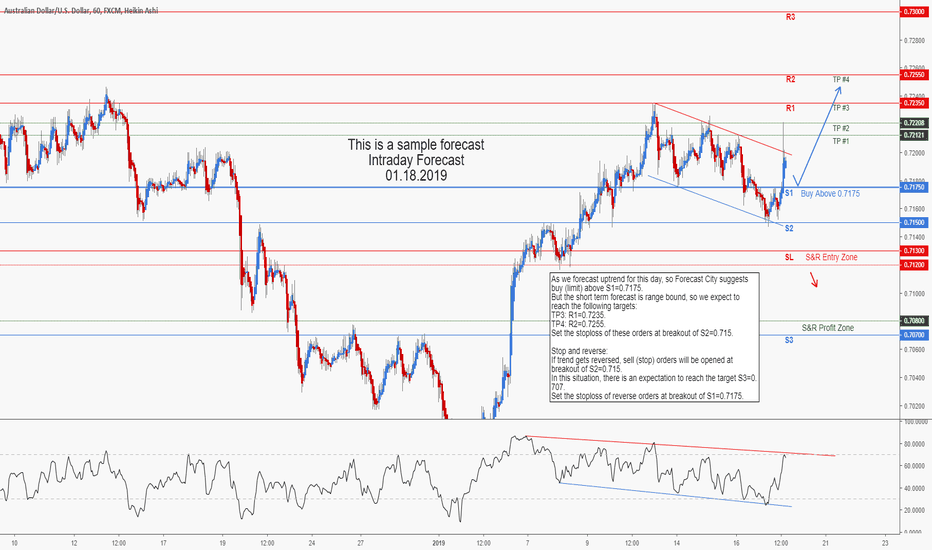 AUDUSD: AUDUSD Intraday Forecast