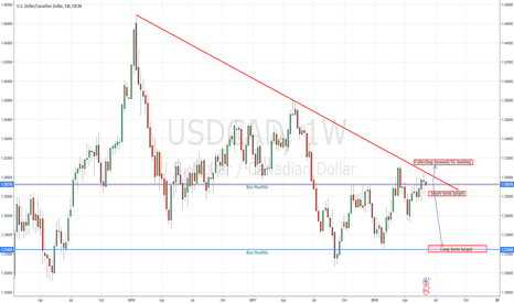 USDCAD: USDCAD long-term sell, potential to 1,2250