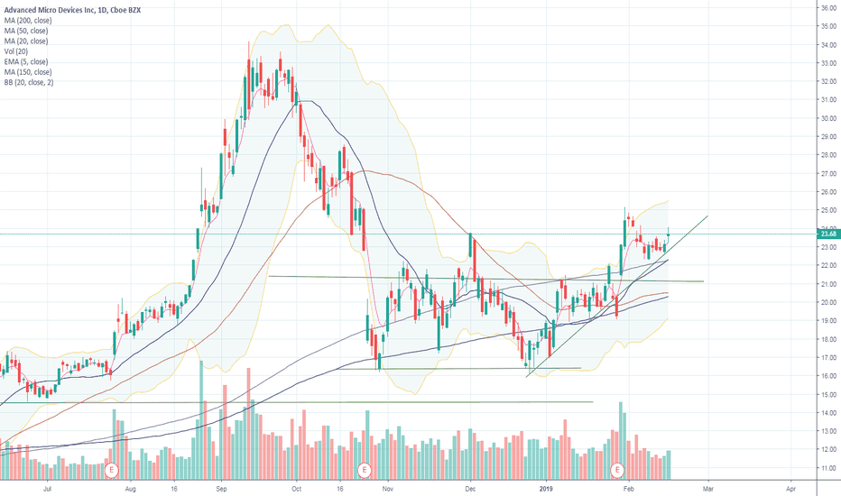 AMD: AMD Support and Resistance