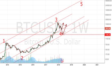 BTCUSD: Bitcoin Longterm update