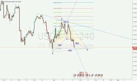 USDCAD: usdcad 4H bullish bat pattern