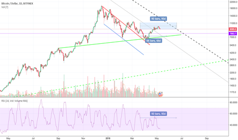BTCUSD: Bitcoin setting up for the next All Time High run