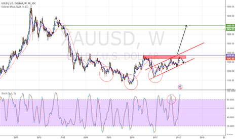 XAUUSD: Possible Inverse HnS on  weekly