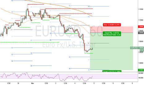 EURUSD: SELL signal EUR/USD 04/11/2015
