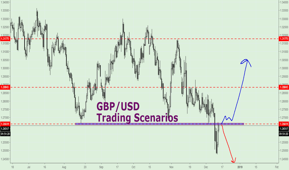 GBPUSD: GBP/USD overview