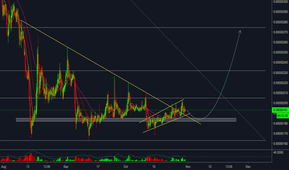 IOSTBTC: IOST/BTC - Bounce back from support zone