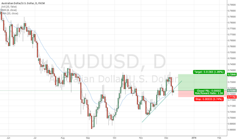 AUDUSD: AUDUSD Bounce Off Trendline
