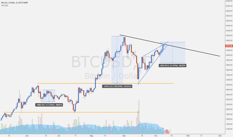 BTCUSD: BTCUSD possible retracement