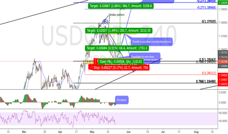 USDCAD: Usdcad watch for a buy