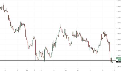 NZDCAD: NZD/CAD: riuscirà il mercato e tenere il supporto a 0.87600?