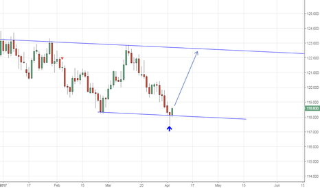 EURJPY: Double confirmation