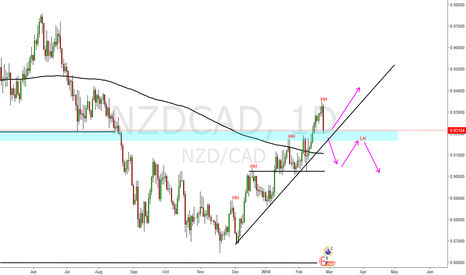 NZDCAD: NZD CAD Shlong ;-)