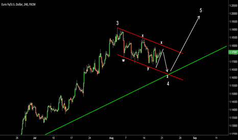 EURUSD: EURUSD. Possible wave count. Triple Three (w-x-y-x-z).