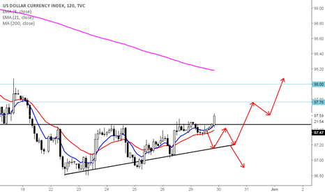 DXY: Dollar Index's future depends on this week