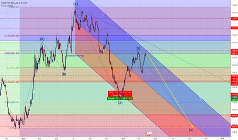 XAUUSD: Gold Speculations - Bearish Potential