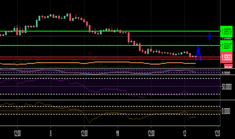 GBPNZD: Fly with GBP