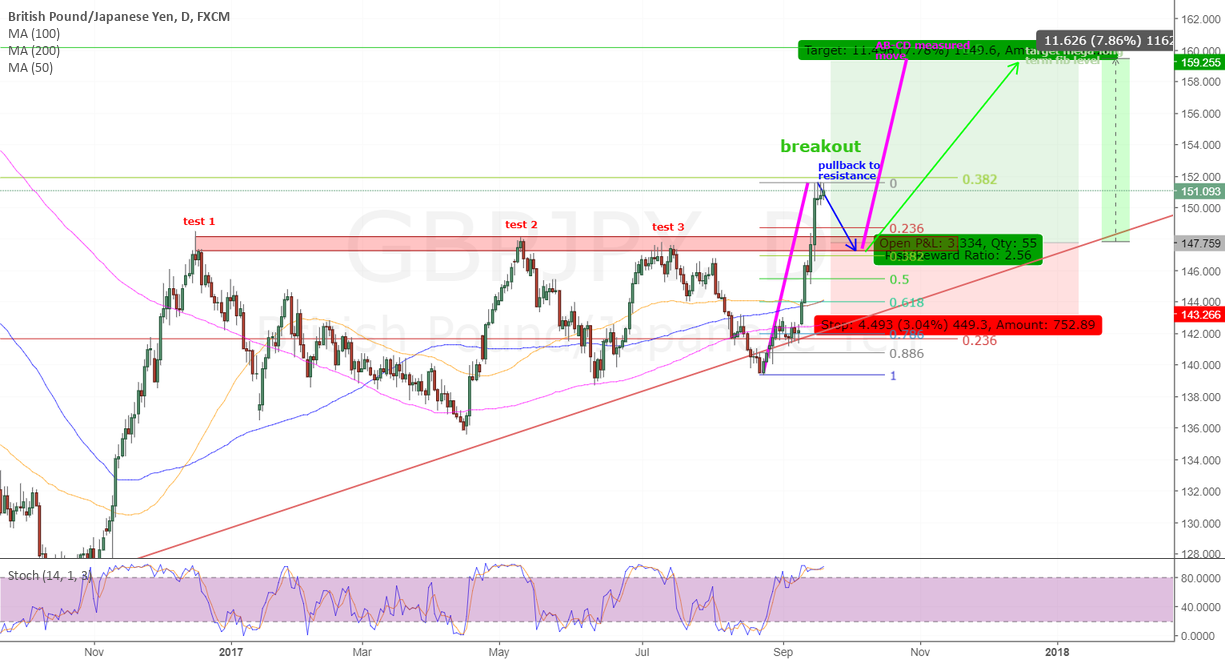 GBPJPY - waiting pullback for long