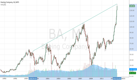BA: Boeing Monthly