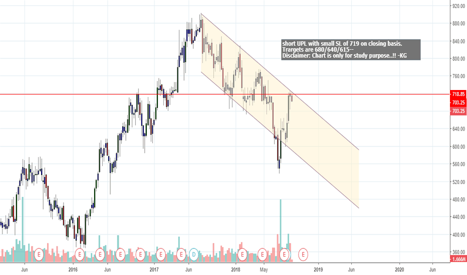 UPL: SHORT UPL WITH SMALL SL OF 619 on closing basis with big targets