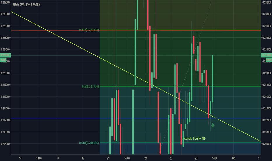 XLMEUR: XLM/EUR