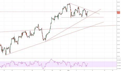 USOIL: USOIL Descending triangle, sell on break