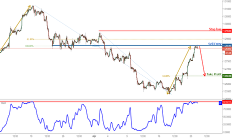 USDCAD: USDCAD Is Testing Its Resistance, Prepare For a Reversal