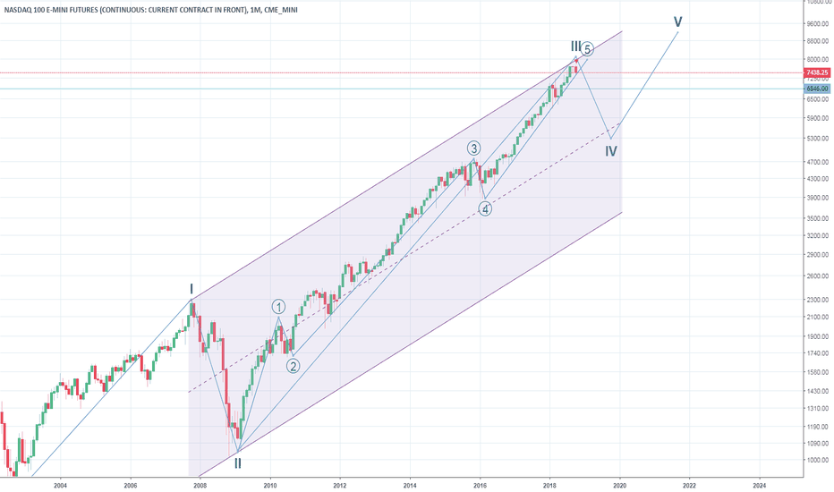 NQ1!: Has the big correction started?