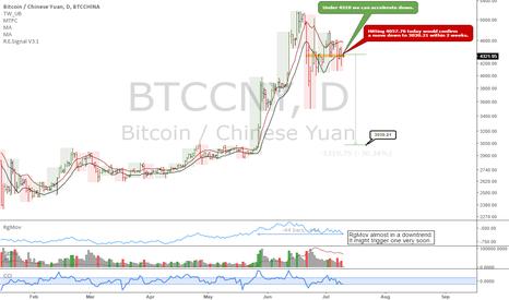 BTCCNY: BTCCNY: The dollar chart is more bearish