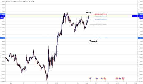 GBPNZD: Short at minimum risk now