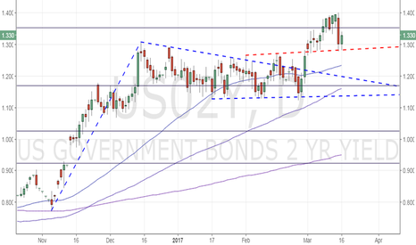 US02Y: US 2-year yield: Former resistance offering support