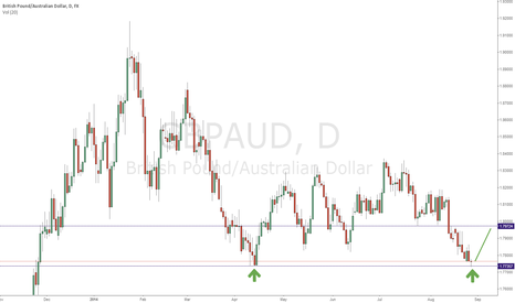 GBPAUD: GBPAUD back to 1.7972