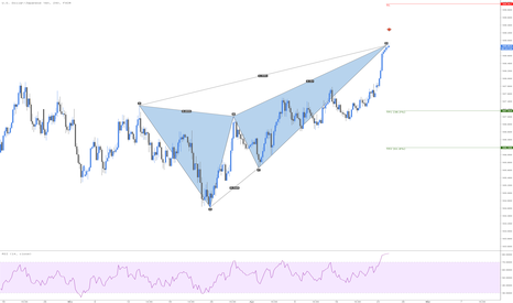 USDJPY: USDJPY Bearisch Deep Crap