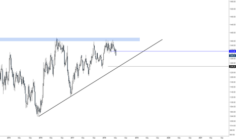XAUUSD: A few words about Gold
