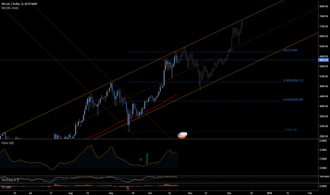 BTCUSD: BTC - Watching channels and Fibs on Daily TF