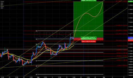 EURUSD: im buy,,,becouse im crazy