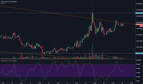 IOTBTC: IOTA Break out incoming?