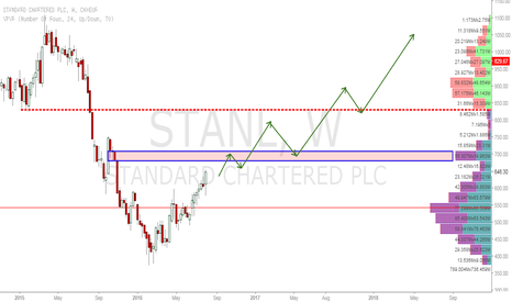 STAN: STANDARD CHARTERED Bullish
