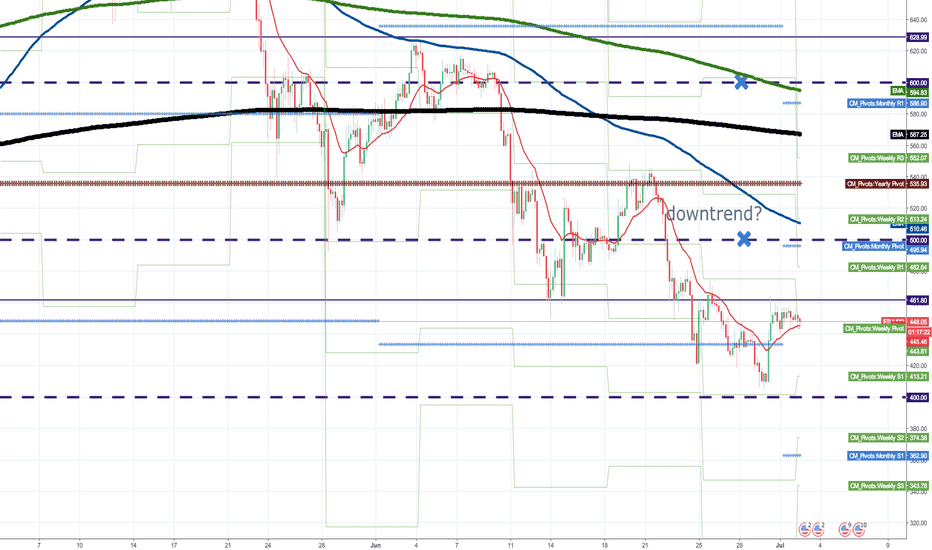 ETHUSD: No strong resistance are up to  400.00