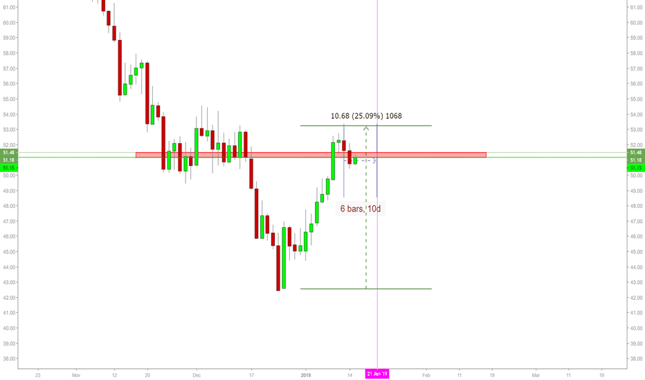 USOIL: usoil finished retracement (highly possible)