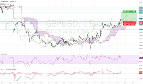 GBPUSD: ST Long - Gap fill