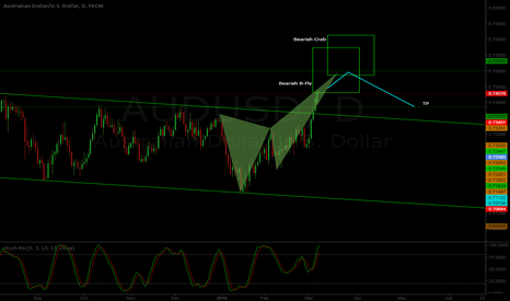 AUDUSD: AUD/USD D1 - Beraish B-Fly and Crab patterns projections