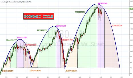 US30: ECONOMIC CYCLE
