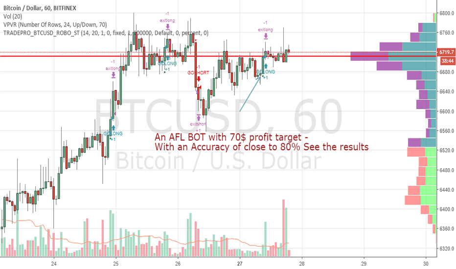 BTCUSD: An AFL BOT with 70$ profit target -  Accuracy of 80%