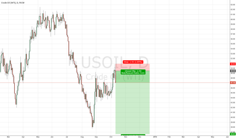 USOIL: Crude Oil Short
