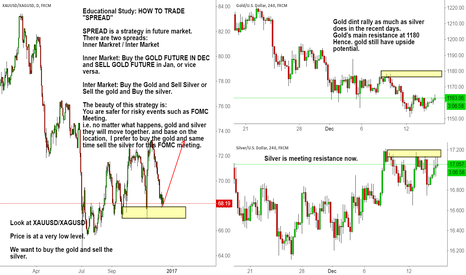 "XAUUSD/XAGUSD: Educational Study: HOW TO TRADE ""SPREAD"""