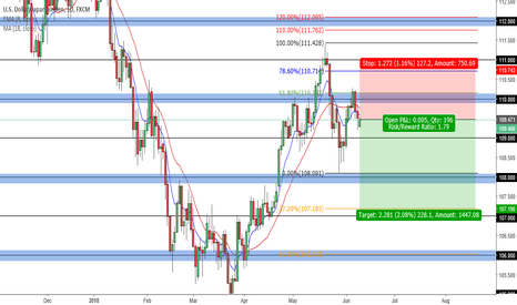 USDJPY: USDJPY SHORT JUNE