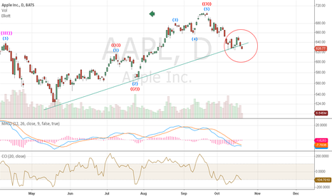 AAPL: Break - Short term trend down