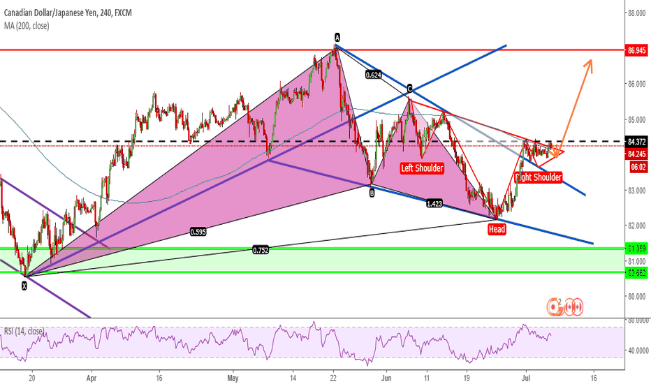 CADJPY: CAD/JPY technical view