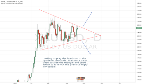 XAUUSD: GOLD/ USD Daily Triangle