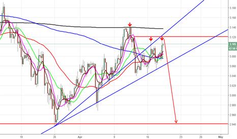 COPPER: Double Trend Trap Reversal Pattern (Stay Short)